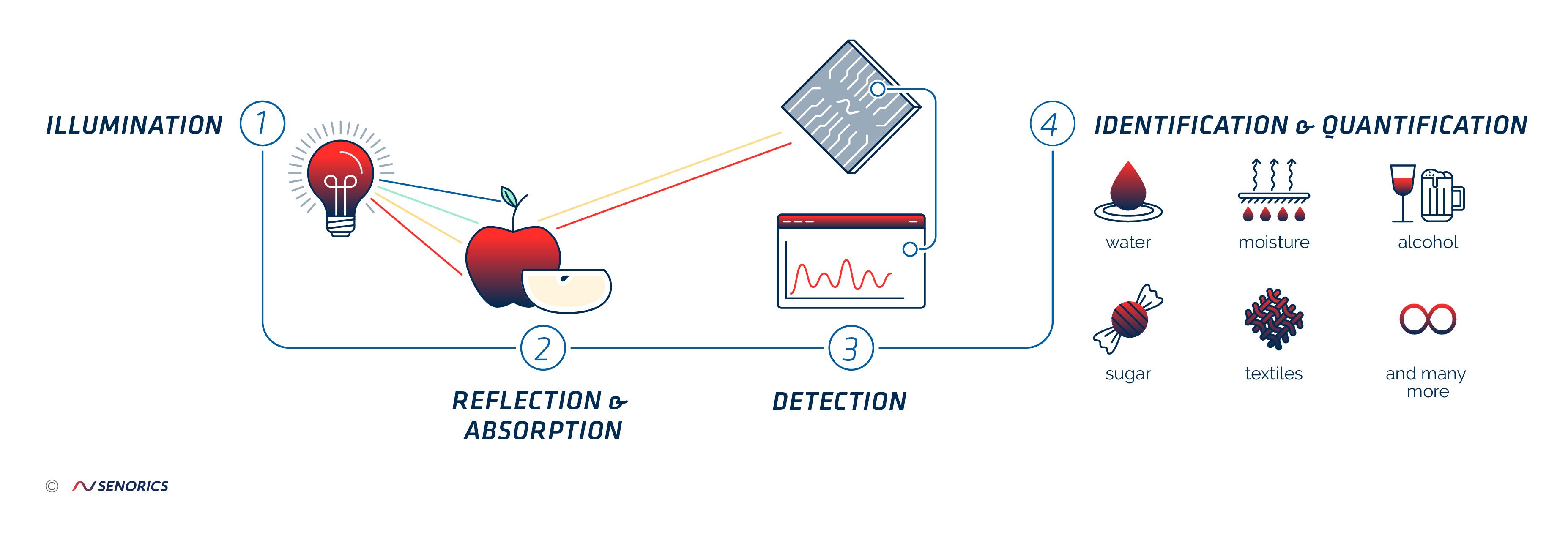 Infographic_Spectroscopy